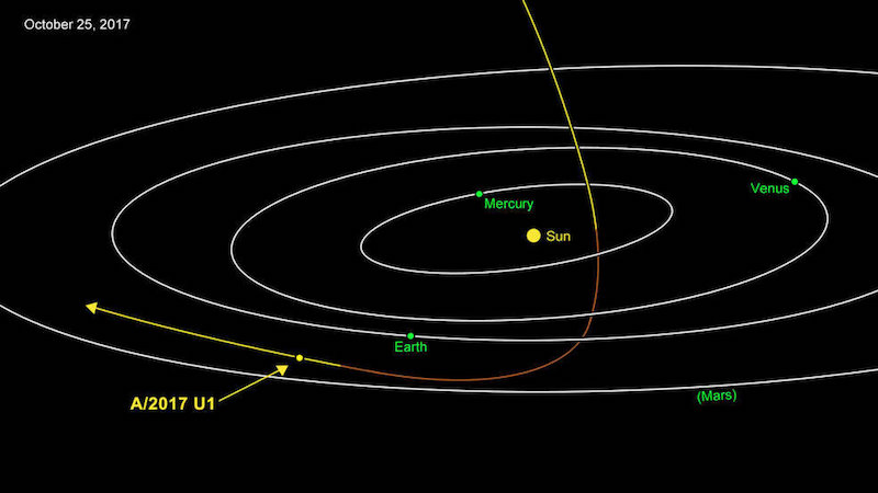 A/2017 U1 is most likely of interstellar origin. Approaching from above, it was closest to the Sun on Sept. 9. Traveling at 27 miles per second (44 kilometers per second), the comet is headed away from the Earth and Sun on its way out of the solar system. Credits: NASA/JPL-Caltech