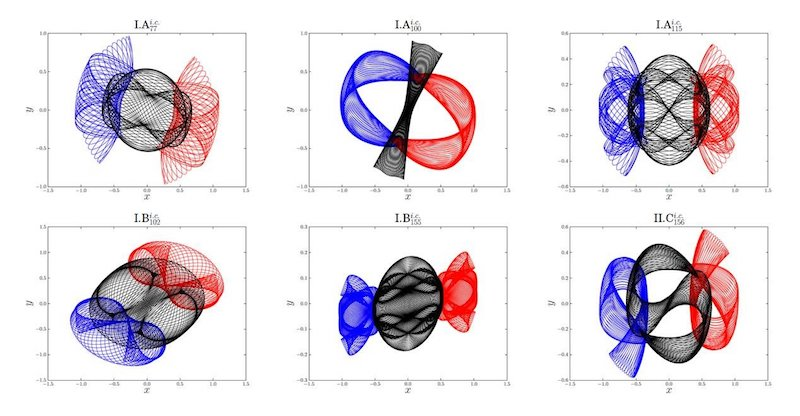 Brief overview of the six newly-found families of periodic three-body orbits. Blue line: orbit of Body-1; red line: orbit of Body-2; black line: orbit of Body-3 Credit: ©Science China Press